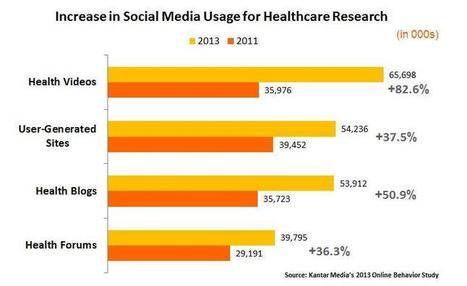 More Consumers Using Social Media for Health Research - Jayne Krahn | Kantar Media Healthcare Research | Digitized Health | Scoop.it