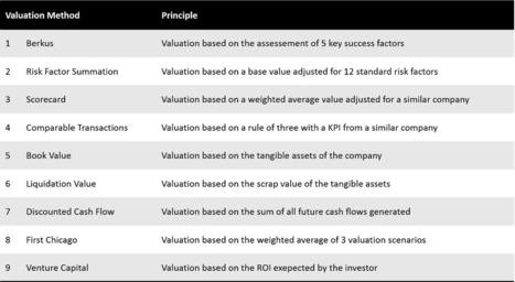 Valuation For Startups — 9 Methods Explained — Medium   Disruptive Entrepreneurship & Innovation   Scoop.it