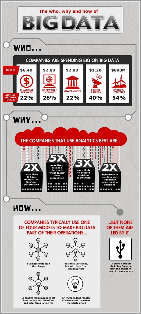 Infographic: The Who, Why And How Of Big Data | visual data | Scoop.it
