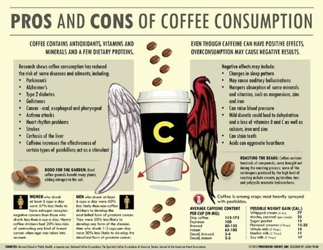The Pros and Cons of Drinking Coffee [INFOGRAPHIC] - | Dining | Scoop.it