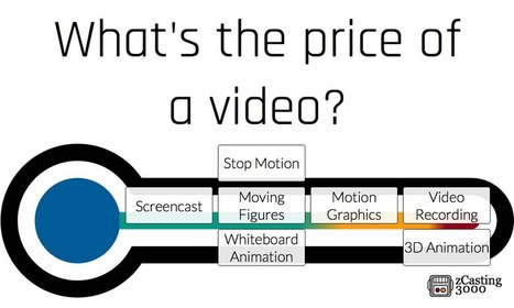What's the Price of a Video? | PowerPoint for Video | Scoop.it