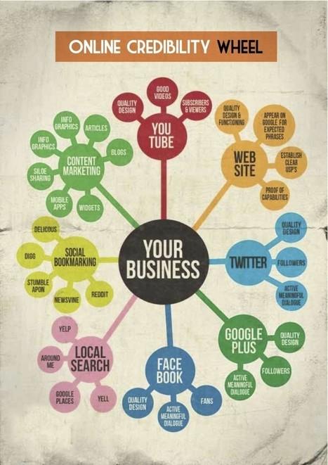 Establish Online Credibility | Paul Sheals | The Digital Marketing Revolution | Scoop.it