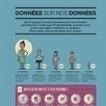 Les Français, méfiants sur l'utilisation de leurs données personnelles | Ethique numérique | Scoop.it