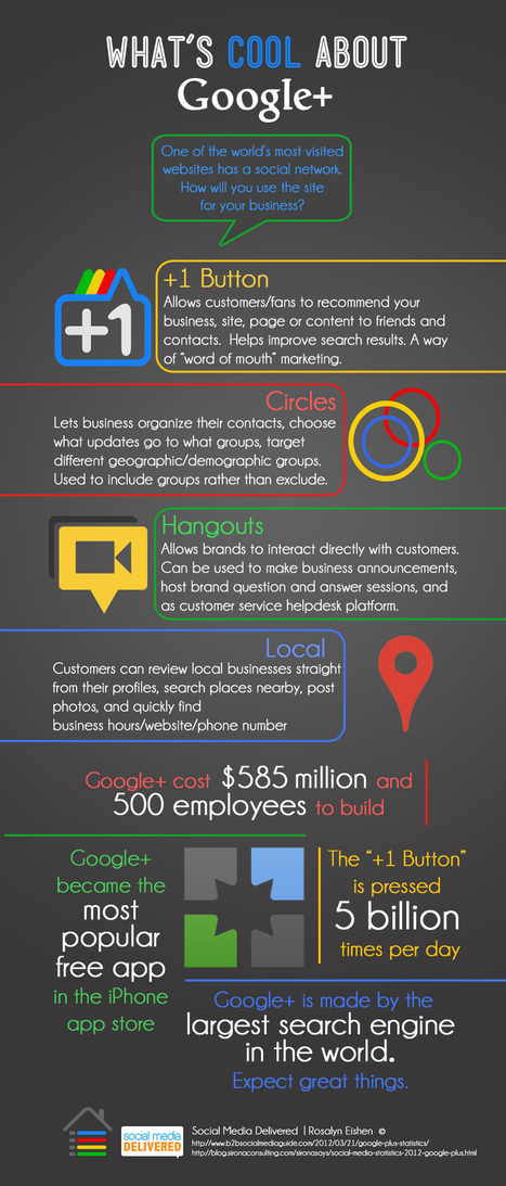 What's Cool About Google+ [INFOGRAPHIC] | Social Media Delivered | Sniffer | Scoop.it
