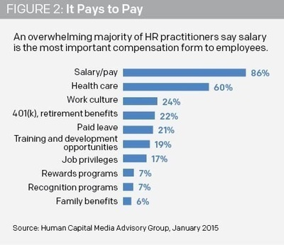 Compensation, Retention and Employee Satisfaction | Talent Management | Scoop.it