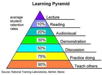 MoMA TALKS: We love this Learning Pyramid! | Parenting 21st Century Kids | Scoop.it