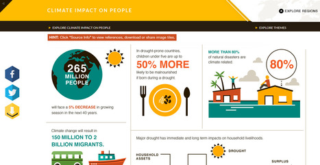 Great Interactive Site on Climate Change | Education for Sustainable Development | Scoop.it