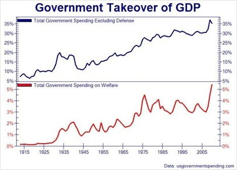 100 Years Of Government's Takeover Of The Economy | Zero Hedge | Gold and What Moves it. | Scoop.it