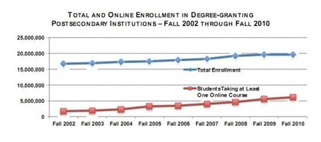 Measuring the growth of online learning: the Babson College 2012 survey | eLearning and research | Scoop.it