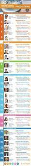 25 predicciones de marketing para 2013 ... - TICs y Formación | TIC Y EMPRESA | Scoop.it