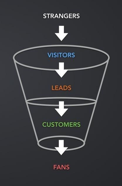Ultimate Beginners Guide To Inbound Marketing | Digital Marketing | Scoop.it