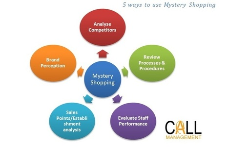5 Ways to Use Mystery Shopping to Improve Your Business - Business 2 Community | retail | Scoop.it