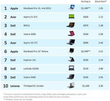 37000-machine study finds most reliable Windows PC is a Mac - Register   Tecnologia novidades   Scoop.it