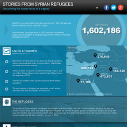 UNHCR Stories from Syrian Refugees   Human Geography   Scoop.it