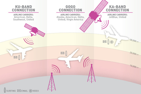 A traveler's guide to in-flight WiFi | General Technology Info | Scoop.it
