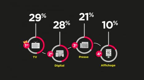 Infographie : les chiffres clés de la publicité digitale en France et dans le monde | e-Veille : Social Media, Marketing, NTIC ... | Scoop.it