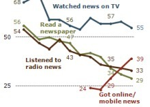 Pew study: News consumption up via mobile, social media | Creative Education, Learning, Technology and Change | Scoop.it
