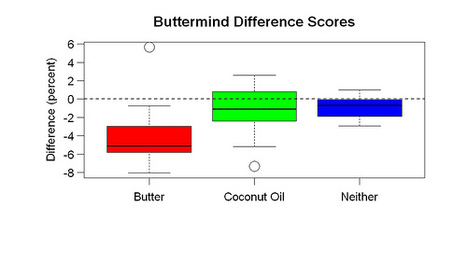 The Buttermind Experiment | Food and Nutrition | Scoop.it