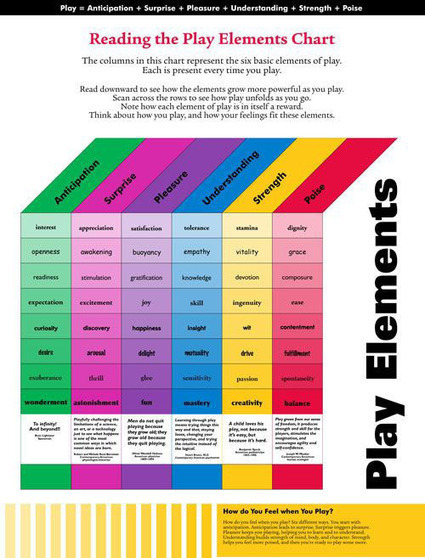6 Elements Of Play: The Spectrum Of A Relaxed Mind | Early Childhood Learning | Scoop.it