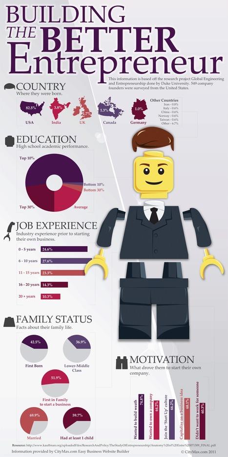 Construyendo el mejor emprendedor #infografia   Cosas que interesan...a cualquier edad.   Scoop.it