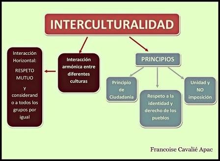 Intercultural, multicultural o localismo | Problemáticas culturales | Scoop.it