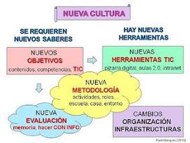 Nuevas tecnologías frente al fracaso escolar | School in the Cloud | EducaciónconTIC | Tic´s en Educación Inicial | Scoop.it