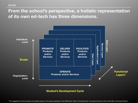 Unlocking Innovation in Education through Meaningful Technology (A General Model for Ed-Tech) - Cristian Mitreanu's Blog | Higher Education and more... | Scoop.it