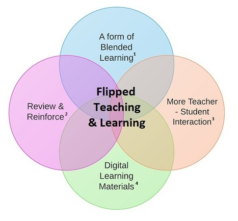 Flipped Teaching and Learning – A Form on Blended Learning That Just Makes Sense | Educación a Distancia (EaD) | Scoop.it