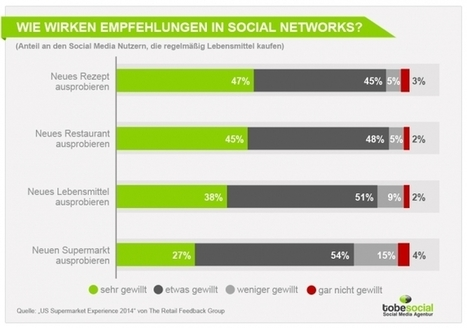 Social Media im Food & Beverage – Wie wirken Social Networks in der Lebensmittelbranche? [Studie]   faN Lebensmittelbranchen News   Scoop.it