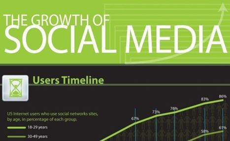 Infographic: The Growth of Social Media in 2011   facebook topical   Scoop.it