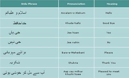 Urdu Phrases | Free Learning Resources | Scoop.it
