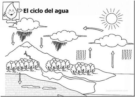 Dibujos Ciclo del agua para colorear | Ingeniería del Agua | Scoop.