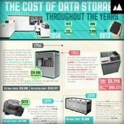 The eveloution of the cost of Data Storage | Technology in Business Today | Scoop.it