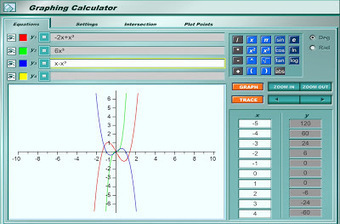TIC: Calculadora de gráficos online.- | matemàtica | Scoop.it