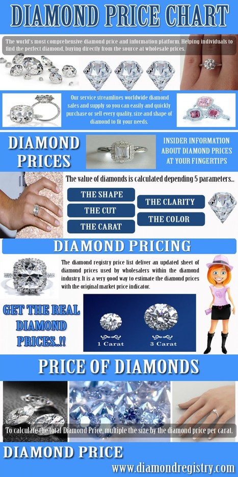 Diamond Price Chart | Diamond Price Chart | Scoop.it