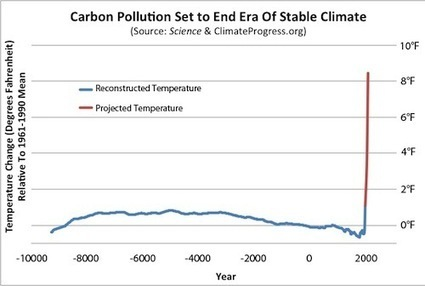 New IPCC Report: Climatologists More Certain Global Warming Is Caused By Humans, Impacts Are Speeding Up   Sustain Our Earth   Scoop.it