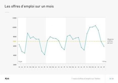 En chiffres : les offres d'emploi sur Twitter - Blog du Modérateur | Employabilité | Scoop.it
