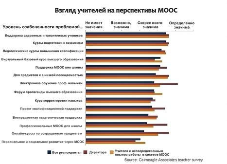Великобритания занялась изучением MOOCs | e-learning-ukr | Scoop.it