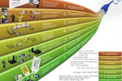 Quand l'audiovisuel rencontre l'IT | Accessoires, Composants, Objets Connectés, Domotique, Périphériques et Multimédia | Scoop.it
