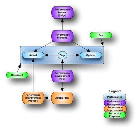 Determining Business Outcomes (Business Needs) in Instructional Design | éducation_nouvelles technologies_généralités | Scoop.it