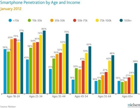 Survey: New U.S. Smartphone Growth by Age and Income | Nielsen Wire | Mobile, Tablets & More | Scoop.it