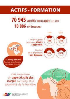 Recensement 2011 : quelles évolutions en Lorraine Nord ? — Agape Lorraine Nord   Actualité du centre de documentation de l'AGURAM   Scoop.it