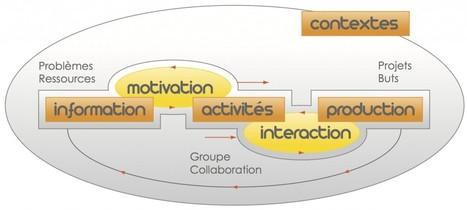 5 facettes pour construire un dispositif hybride : du concret ! | Blog de M@rcel | Nouveaux modes d'apprentissage | Scoop.it