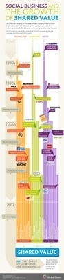 Understanding Social: An Infographic of a New Business Idea - Forbes | Social media influence tips | Scoop.it