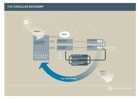 Speed Dating with the Circular Economy | Circular IT Economy | Scoop.it