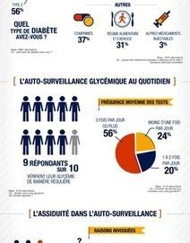 Résultats de l'enquête Diabète | diabète | Scoop.it
