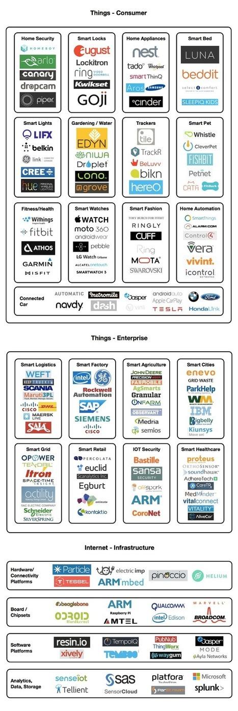 Internet of Things (IoT) Market Ecosystem Map — Medium | IoT | Scoop.it