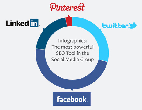 Infographics for SEO | Rincon del seo 20 | Scoop.it