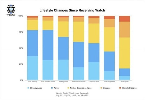 """Apple Watch Motivating Early Adopters For Healthy Lifestyle   Les Nouvelles """"e-frontées""""   Scoop.it"""