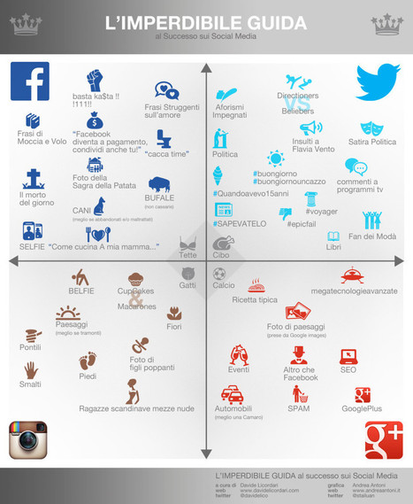 L'Imperdibile Guida al Successo sui Social Media (2014 rmx) | Davide Licordari | News Digital Marketing | Scoop.it